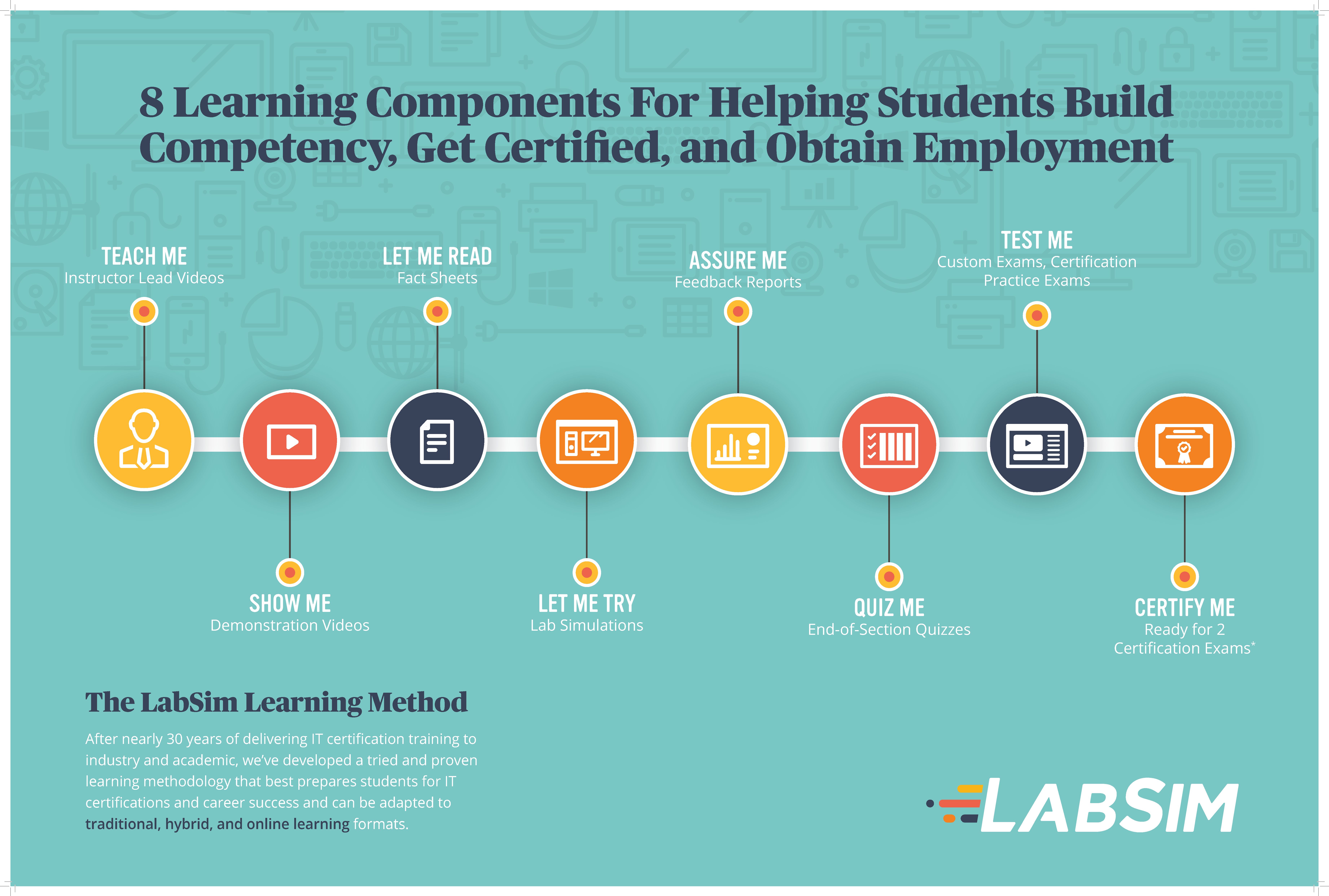 2020-8LearningComponents-Poster-V1BW.png